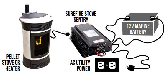 how a pellet stove backup works
