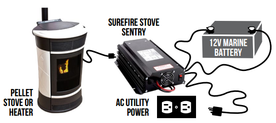 how a pellet stove backup works