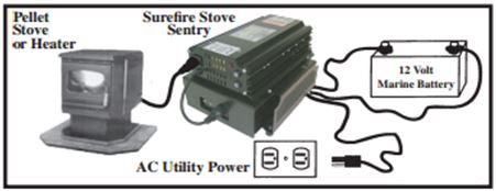 how surefire stove sentry works